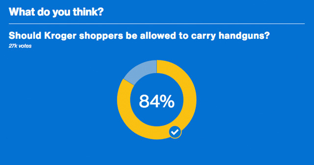 MSNBC Asks Readers if Kroger Customers Should be Able to Carry Guns – Results Might Surprise You