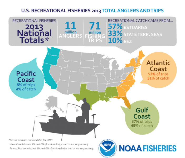 outdoorhub-infographic-the-state-of-saltwater-fishing-in-the-us-2014-11-26_18-07-00-702x600